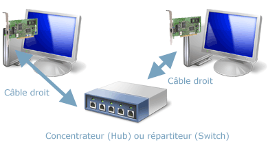 Ethernet - concentrateur (hub) ou répartiteur (switch)