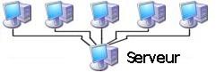 L 39 architecture client serveur for Architecture client serveur
