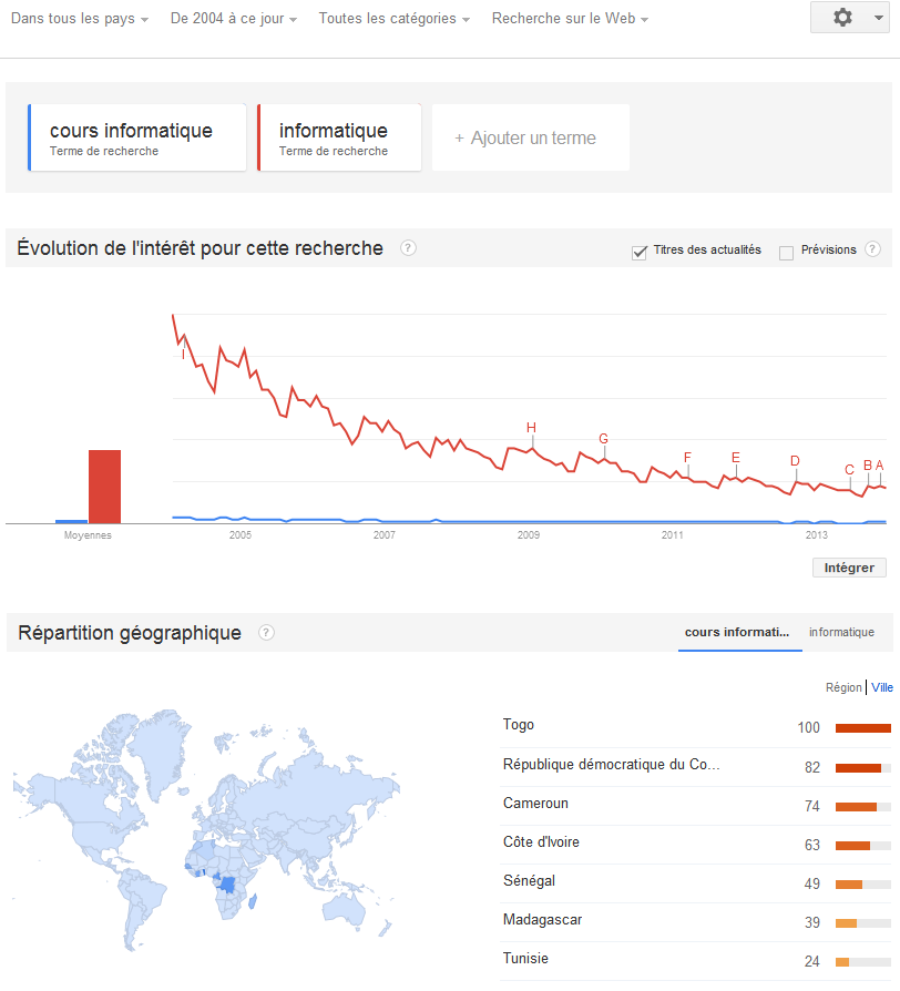 Expressions cl�s dans Google Trends
